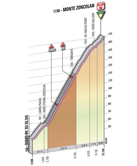 Giro_2014_dettaglio_Zoncolan