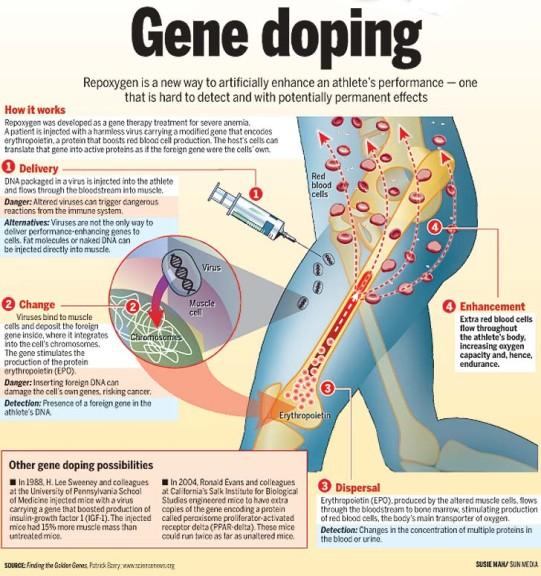 GeneDoping_illustration