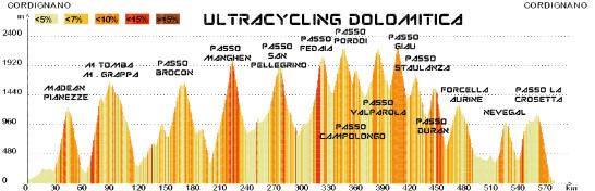 dislivello-complessivo-ultracycling-dolomitica-ufficiale