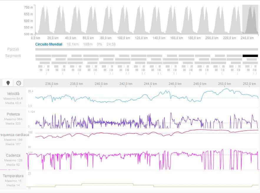 Veloce analisi di una prestazione MONDIALE: Kwiatkowski, Ponferrada 2014