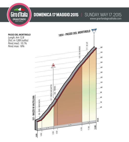 Gran Fondo Giro d'Italia Mortirolo_Mortirolo_alt