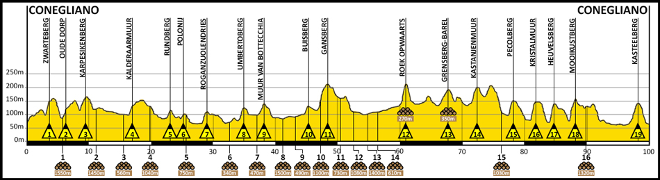 Altamarca Van Vlaanderen: Il Giro delle Fiandre arriva sulle colline trevigiane!