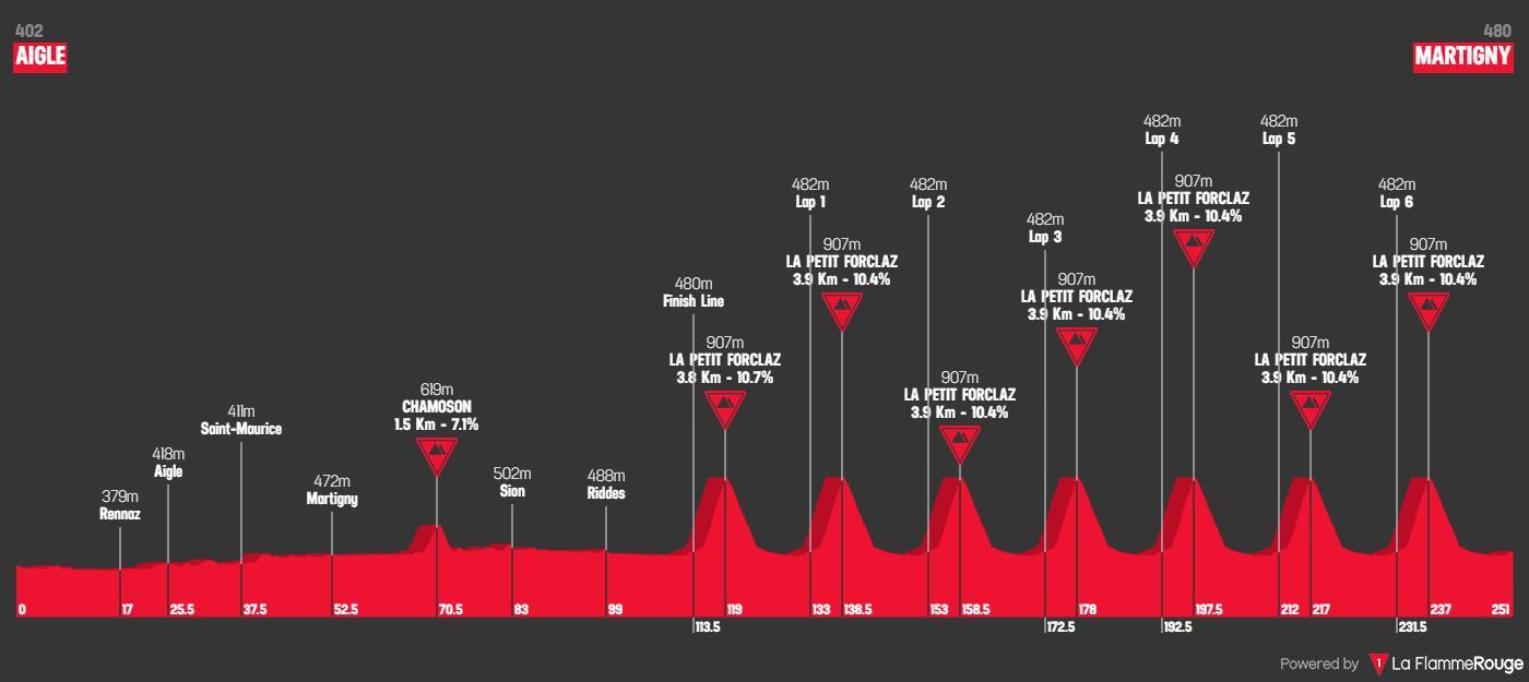 Svelato il percorso dei mondiali 2020 ad Aigle-Martigny