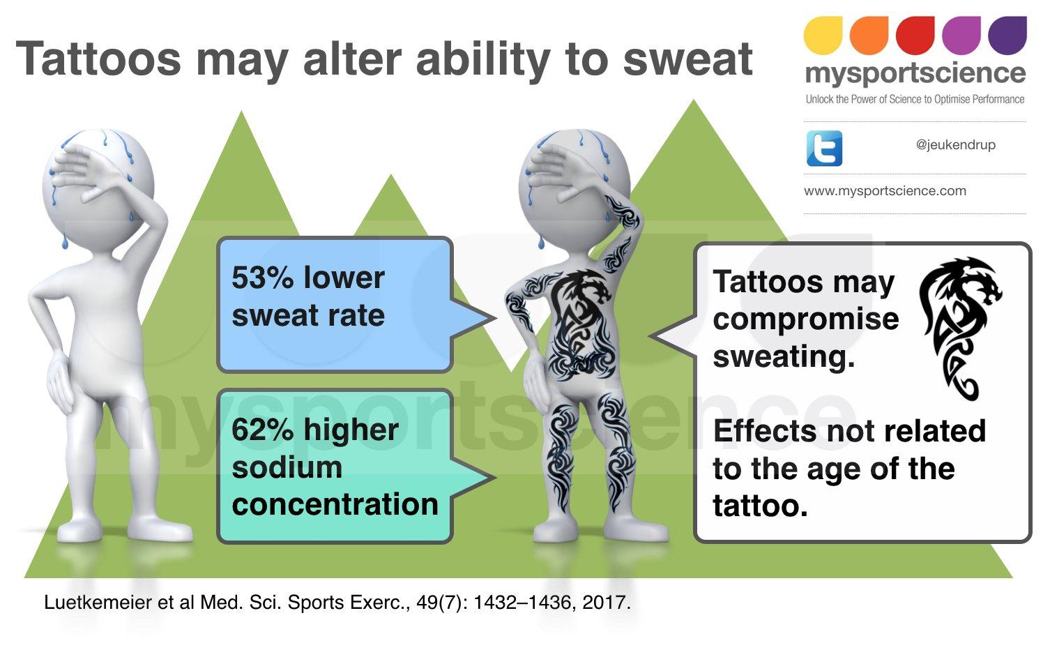 I tatuaggi possono alterare la sudorazione